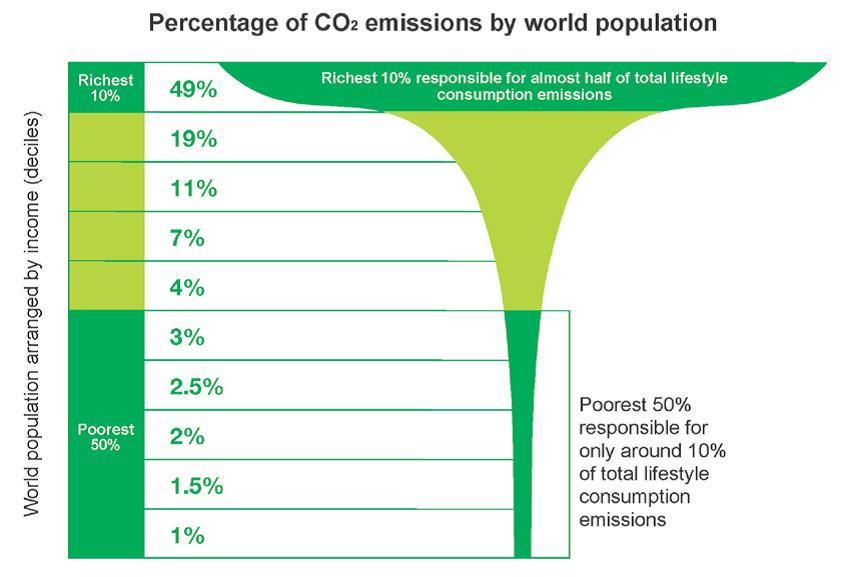 Percentage of #CO2 #Emissions By World Population And Income